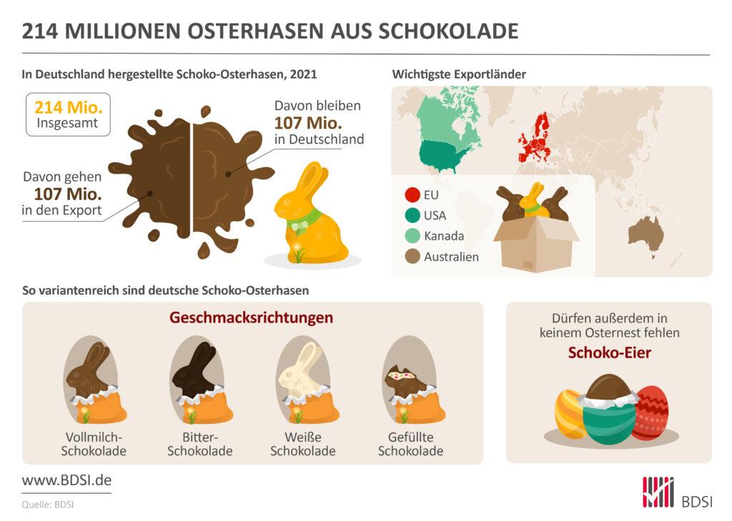 Über 200 Millionen Schoko-Osterhasen hat die deutsche Süßwarenindustrie im Jahr 2021 hergestellt.