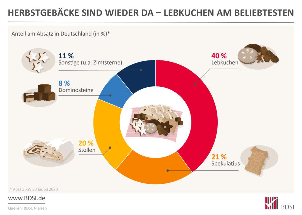 """Innerhalb der Saisonwaren """"Herbstgebäcke"""" waren nach den Absatzzahlen 2020 des Marktforschungs-Unternehmens Nielsen die Lebkuchen mit 40 % erneut die klaren Favoriten bei den Verbraucherinnen und Verbrauchern in Deutschland."""